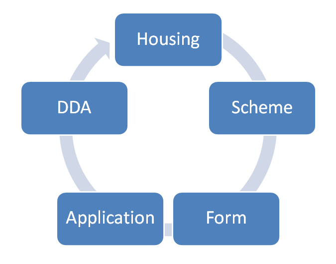 dda housing scheme bank form
